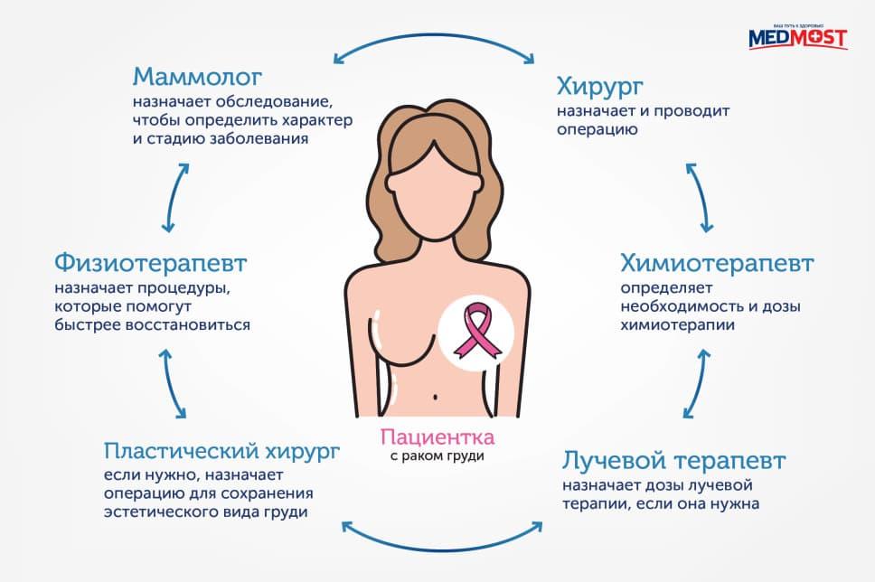 онколог-маммолог проводит первичную консультацию, назначает анализы, КТ, МРТ, УЗИ молочной железы, ПЭТ-КТ, биопсию; все обследования и анализы проводят в один день, результаты готовы на следующий день; по результатам обследования собирается консилиум врачей. Это хирург-маммолог, онколог, пластический хирург, химиотерапевт, радиолог, реабилитолог. Они вместе планируют лечения и реабилитацию; в специализированном центре проводят одновременную операцию по удалению опухоли с маммопластикой; при необходимости проводят лучевую и химиотерапию по индивидуальному плану; пациенту рекомендуют лечебную физкультуру и йогу, чтобы быстрее восстановить после операции или химиотерапии.