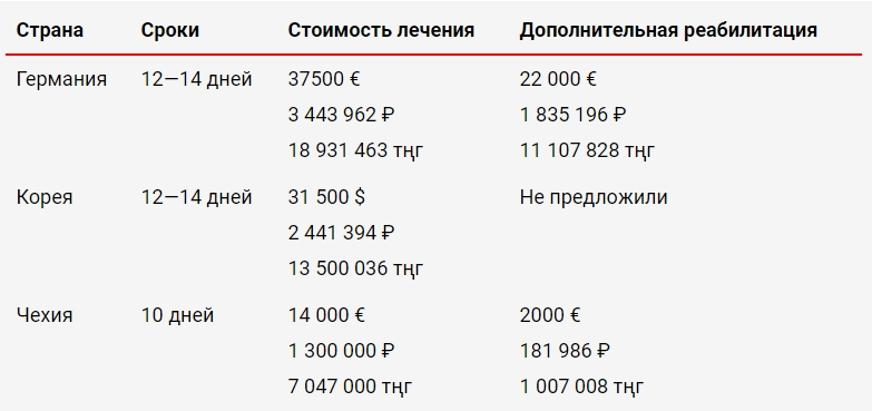 Сравнение стоимости эндопротезирования тазобедренного сустава в германии, корее и чехии