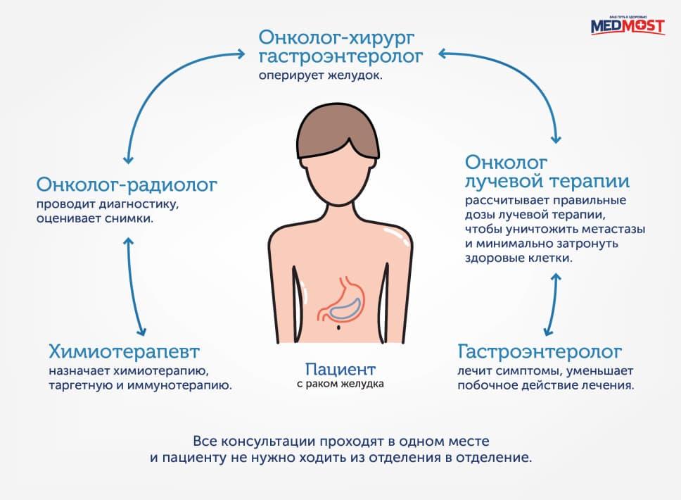 Мультидисциплинарный подход к лечению рака желудка в Корее